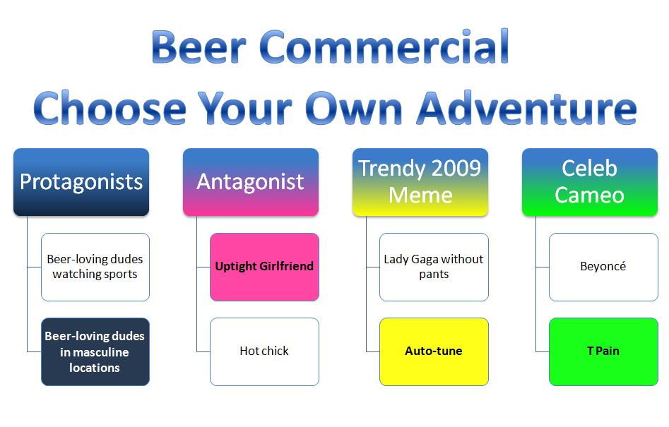 Funny Beer Ad. the eer commercial Choose