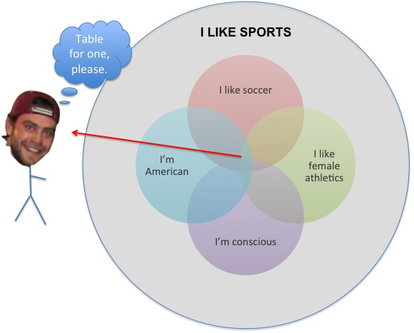 An accurate depiction of the universe of sports fans